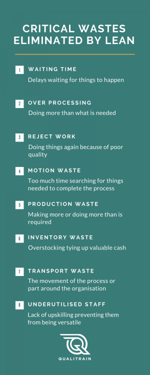 CRITICAL WASTES ELIMIATED BY LEAN